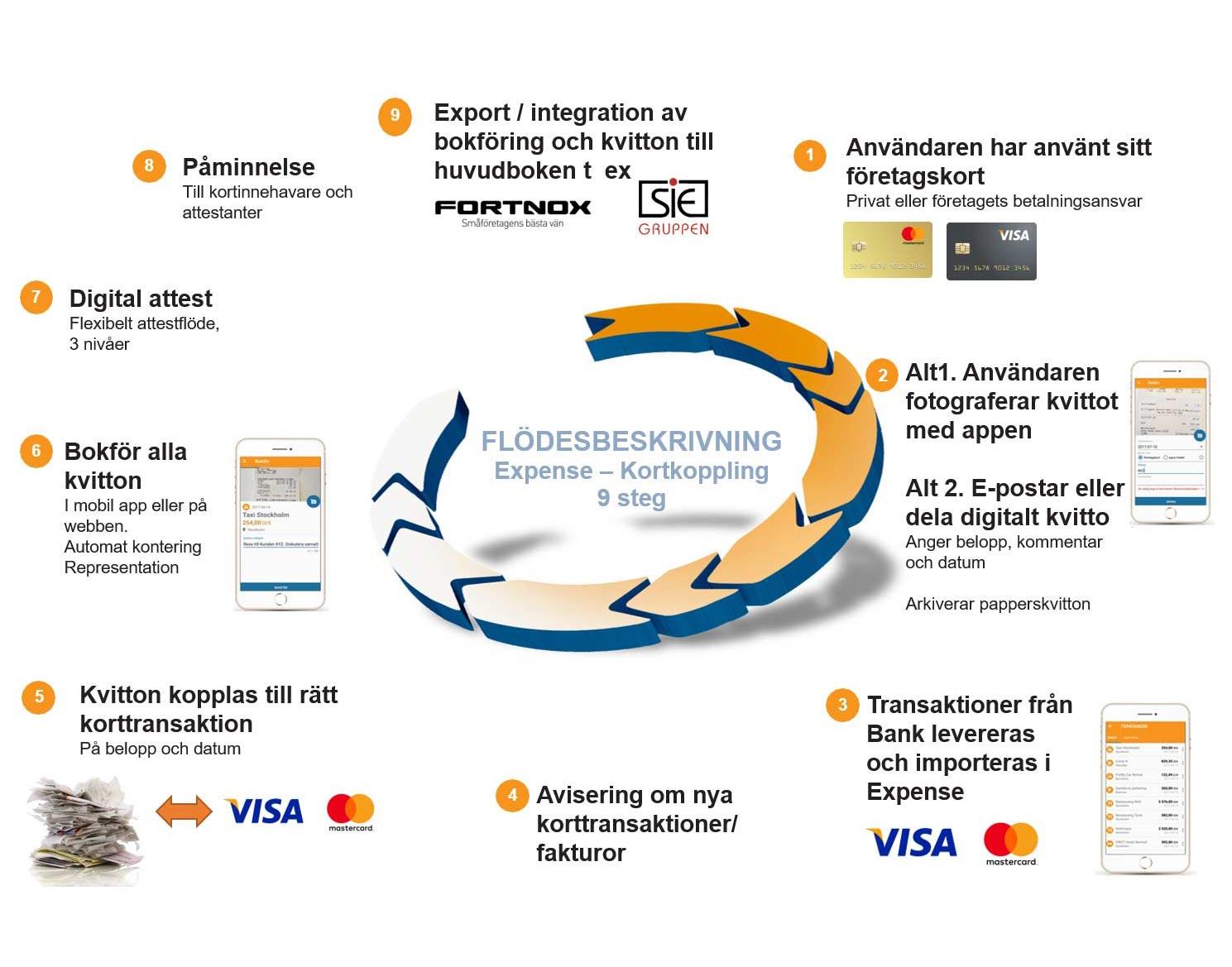 Flödesbeskrivning av betalkortskoppling.